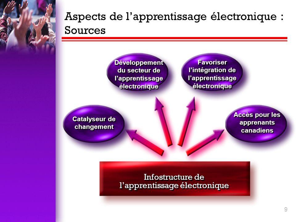 9 Aspects de lapprentissage électronique : Sources Infostructure de lapprentissage électronique Catalyseur de changement Développement du secteur de lapprentissage électronique Accès pour les apprenants canadiens Favoriser lintégration de lapprentissage électronique