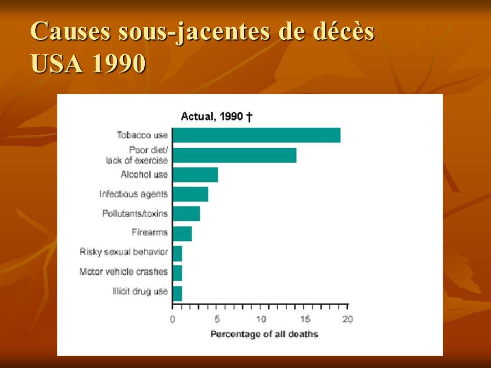Causes sous-jacentes de décès USA 1990