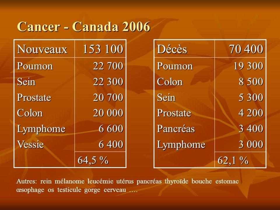 Nouveaux 153 100 PoumonSeinProstateColonLymphomeVessie 22 700 22 300 20 700 20 000 6 600 6 400 64,5 % Autres: rein mélanome leucémie utérus pancréas t