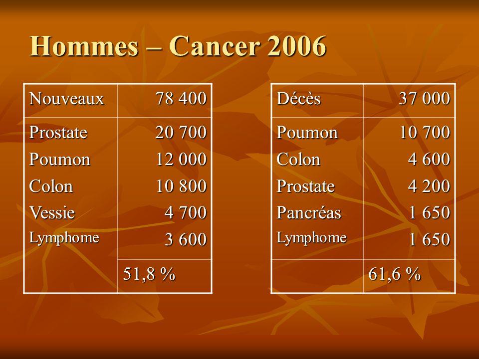 Hommes – Cancer 2006 Nouveaux 78 400 ProstatePoumonColonVessieLymphome 20 700 12 000 10 800 4 700 3 600 51,8 % Décès 37 000 PoumonColonProstatePancréa