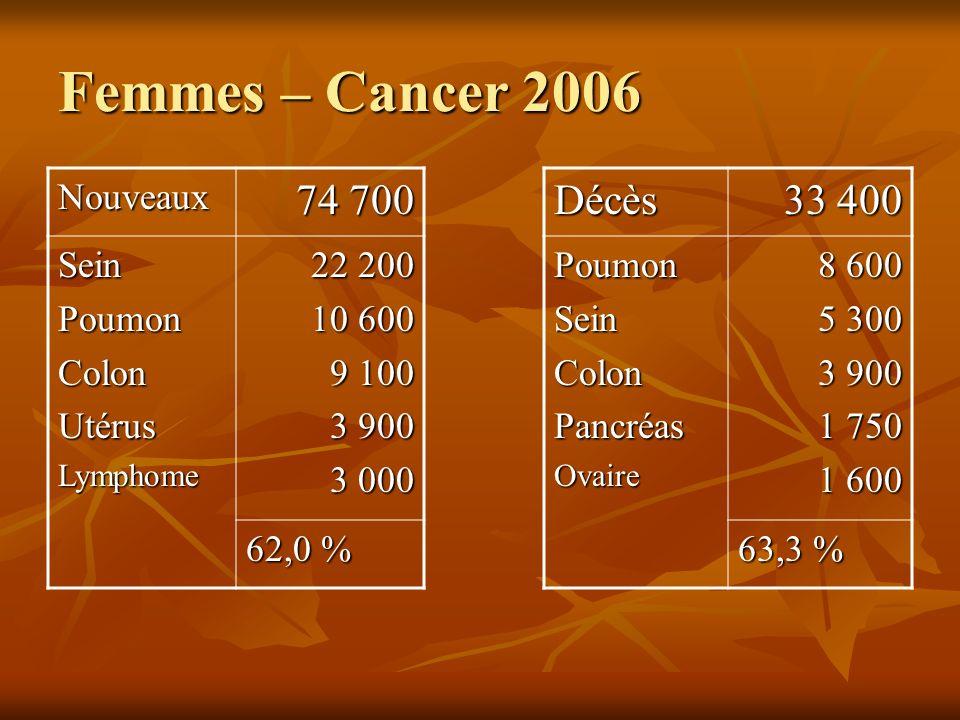 Femmes – Cancer 2006 Nouveaux 74 700 SeinPoumonColonUtérusLymphome 22 200 10 600 9 100 3 900 3 000 62,0 % Décès 33 400 PoumonSeinColonPancréasOvaire 8
