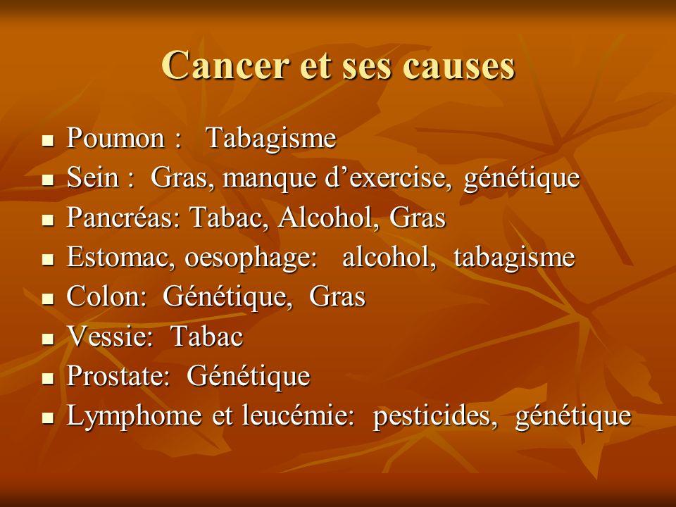 Cancer et ses causes Poumon : Tabagisme Poumon : Tabagisme Sein : Gras, manque dexercise, génétique Sein : Gras, manque dexercise, génétique Pancréas: