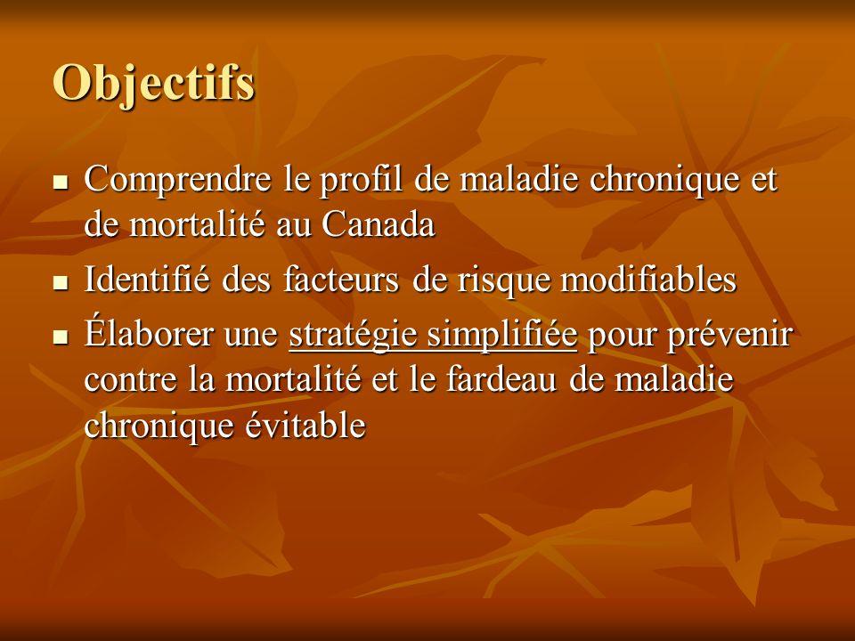Objectifs Comprendre le profil de maladie chronique et de mortalité au Canada Comprendre le profil de maladie chronique et de mortalité au Canada Iden