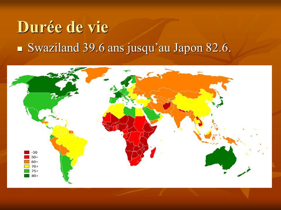 Durée de vie Swaziland 39.6 ans jusquau Japon 82.6. Swaziland 39.6 ans jusquau Japon 82.6.
