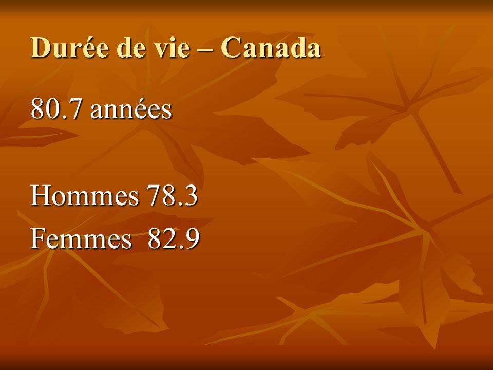 Durée de vie – Canada 80.7 années Hommes 78.3 Femmes 82.9