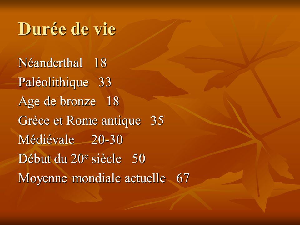Durée de vie Néanderthal 18 Paléolithique 33 Age de bronze 18 Age de bronze 18 Grèce et Rome antique 35 Grèce et Rome antique 35 Médiévale 20-30 Médié