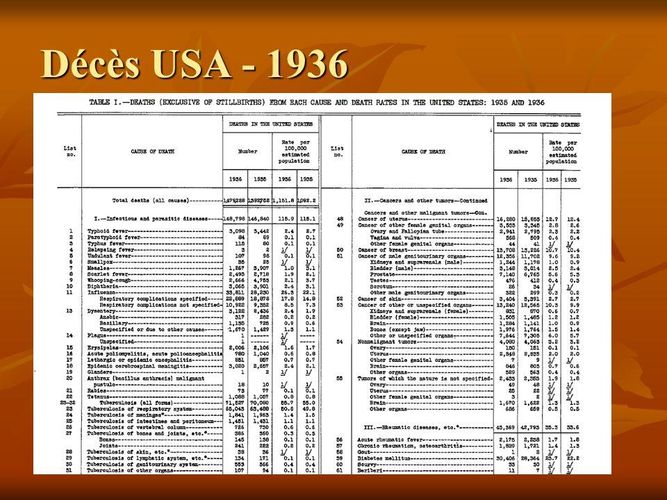 Décès USA - 1936