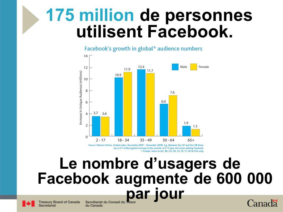 175 million de personnes utilisent Facebook. Le nombre dusagers de Facebook augmente de 600 000 par jour