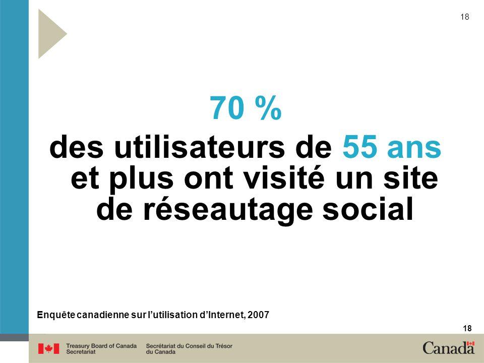 18 70 % des utilisateurs de 55 ans et plus ont visité un site de réseautage social Enquête canadienne sur lutilisation dInternet, 2007