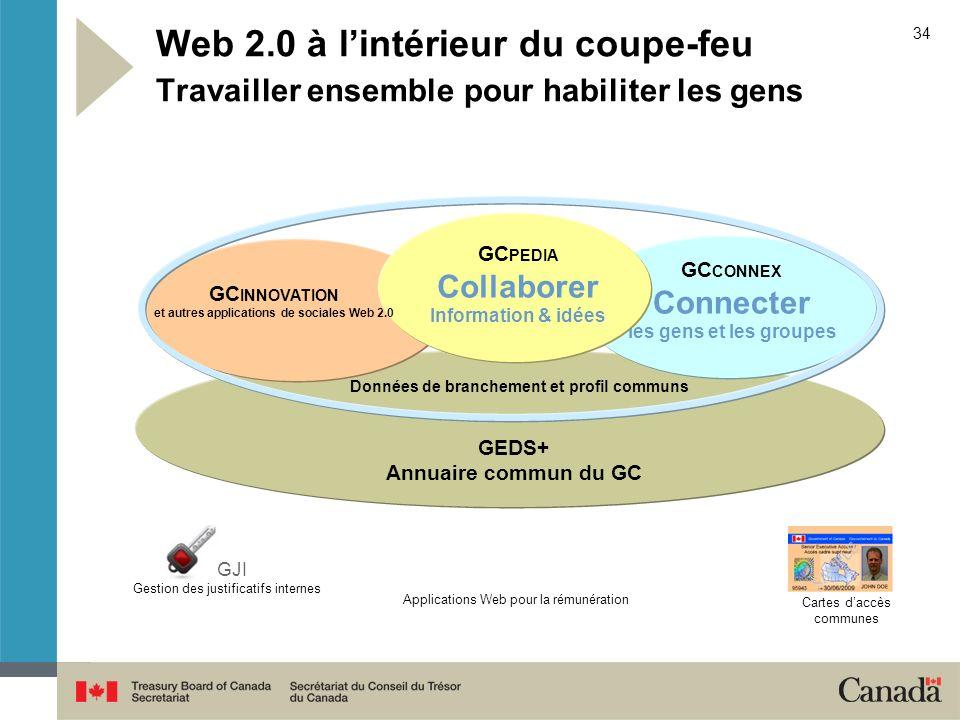 34 GJI Gestion des justificatifs internes Web 2.0 à lintérieur du coupe-feu Travailler ensemble pour habiliter les gens GEDS+ Annuaire commun du GC GC