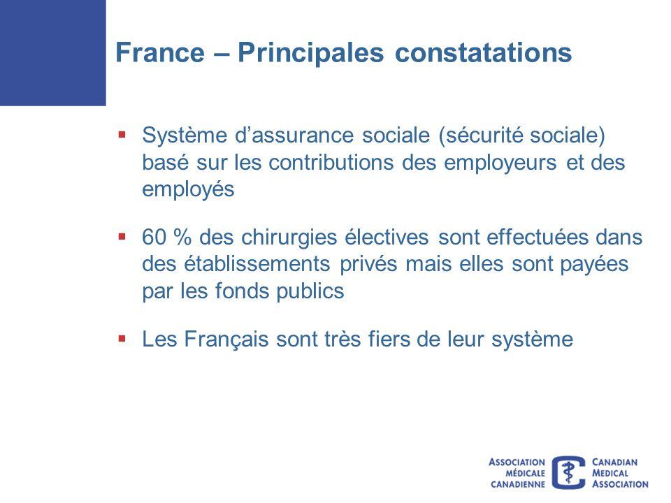 France – Principales constatations Système dassurance sociale (sécurité sociale) basé sur les contributions des employeurs et des employés 60 % des chirurgies électives sont effectuées dans des établissements privés mais elles sont payées par les fonds publics Les Français sont très fiers de leur système