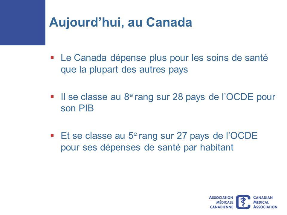 Aujourdhui, au Canada Le Canada dépense plus pour les soins de santé que la plupart des autres pays Il se classe au 8 e rang sur 28 pays de lOCDE pour son PIB Et se classe au 5 e rang sur 27 pays de lOCDE pour ses dépenses de santé par habitant