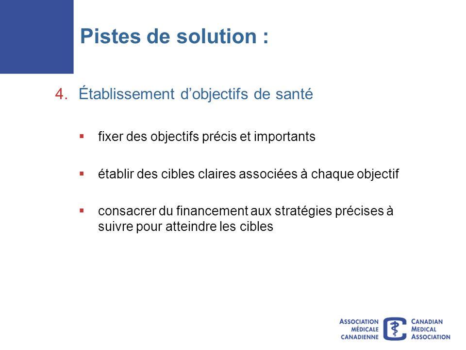 Pistes de solution : 4.Établissement dobjectifs de santé fixer des objectifs précis et importants établir des cibles claires associées à chaque objectif consacrer du financement aux stratégies précises à suivre pour atteindre les cibles