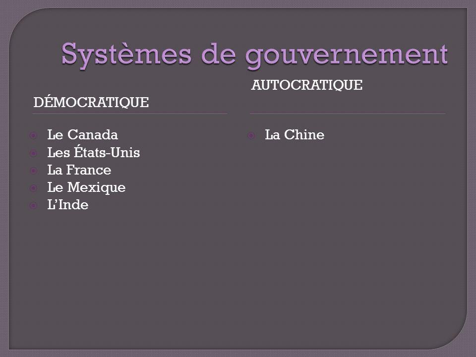DÉMOCRATIQUE AUTOCRATIQUE Le Canada Les États-Unis La France Le Mexique LInde La Chine