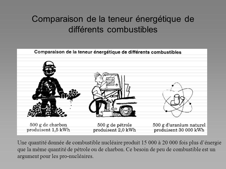 Comparaison de la teneur énergétique de différents combustibles Une quantité donnée de combustible nucléaire produit 15 000 à 20 000 fois plus dénergi