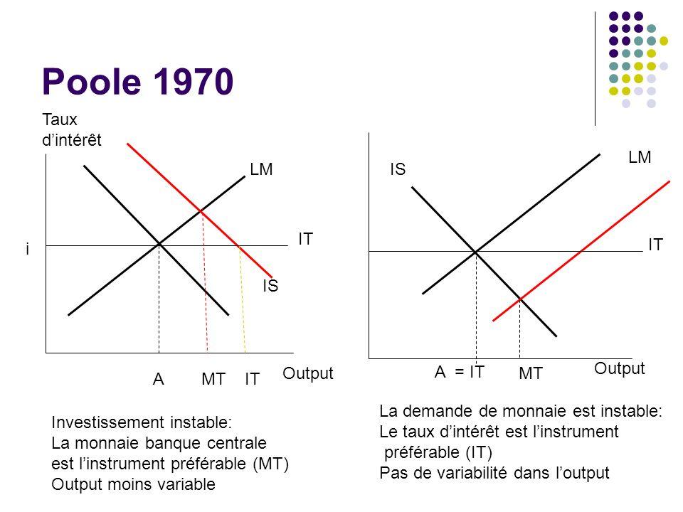 Poole 1970 Taux dintérêt Output A IS LM MTIT LM A = IT MT IS Investissement instable: La monnaie banque centrale est linstrument préférable (MT) Outpu