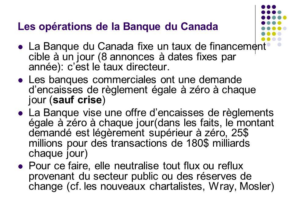 Les opérations de la Banque du Canada La Banque du Canada fixe un taux de financement cible à un jour (8 annonces à dates fixes par année): cest le ta