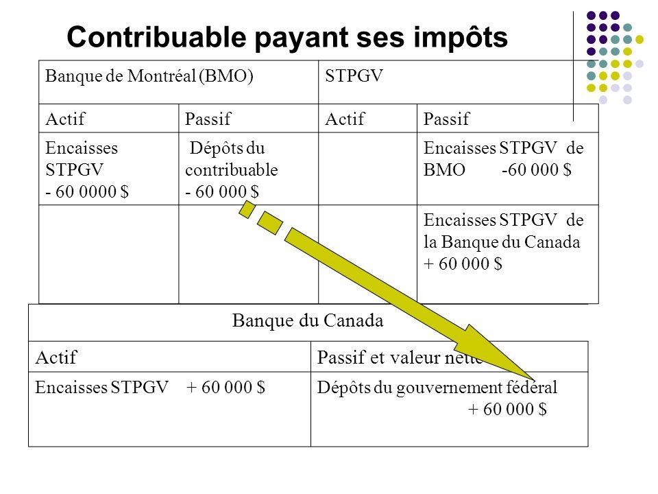 Contribuable payant ses impôts Banque de Montréal (BMO)STPGV ActifPassifActifPassif Encaisses STPGV - 60 0000 $ Dépôts du contribuable - 60 000 $ Enca
