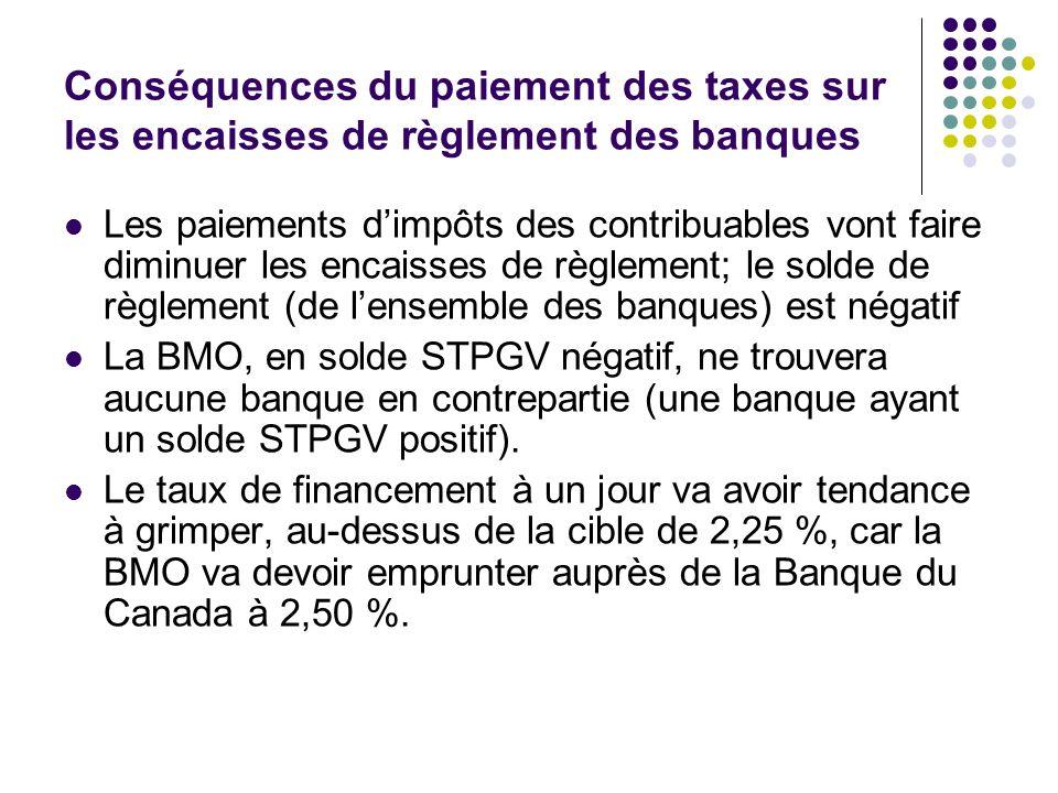 Conséquences du paiement des taxes sur les encaisses de règlement des banques Les paiements dimpôts des contribuables vont faire diminuer les encaisse