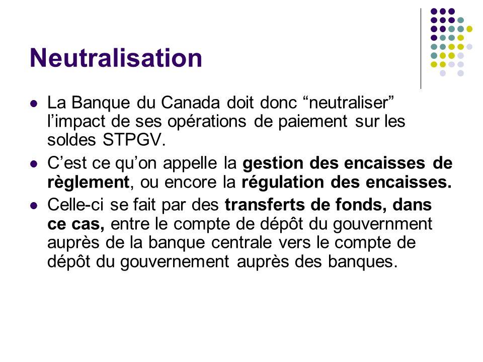 Neutralisation La Banque du Canada doit donc neutraliser limpact de ses opérations de paiement sur les soldes STPGV. Cest ce quon appelle la gestion d