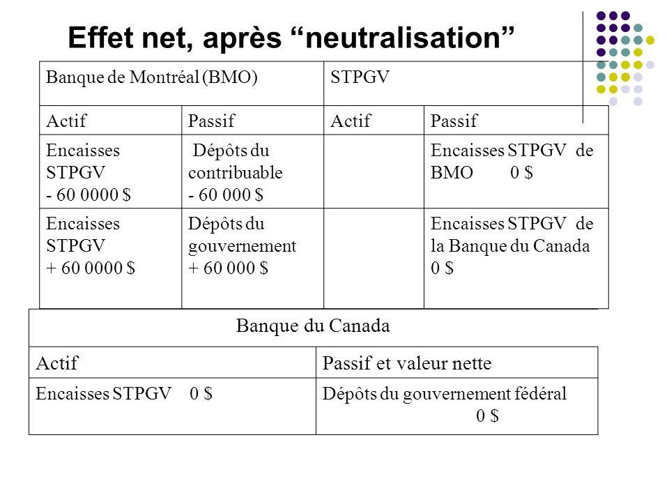 Effet net, après neutralisation Banque de Montréal (BMO)STPGV ActifPassifActifPassif Encaisses STPGV - 60 0000 $ Dépôts du contribuable - 60 000 $ Enc
