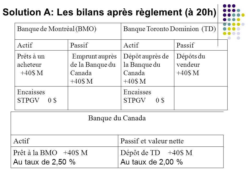 Solution A: Les bilans après règlement (à 20h) Banque de Montréal (BMO)Banque Toronto Dominion (TD) ActifPassifActifPassif Prêts à un acheteur +40$ M