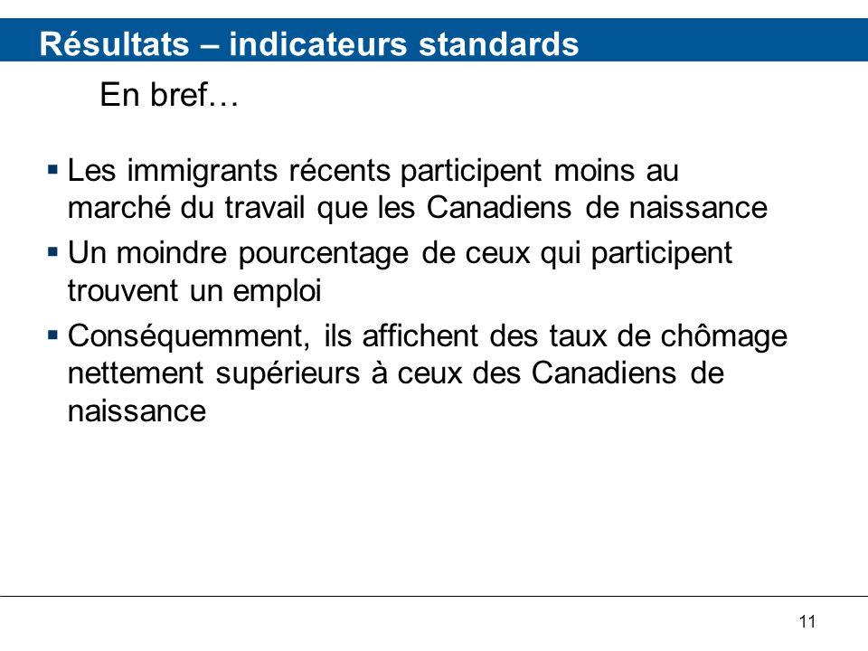 11 Résultats – indicateurs standards Les immigrants récents participent moins au marché du travail que les Canadiens de naissance Un moindre pourcentage de ceux qui participent trouvent un emploi Conséquemment, ils affichent des taux de chômage nettement supérieurs à ceux des Canadiens de naissance En bref…