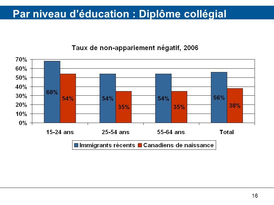 16 Par niveau déducation : Diplôme collégial