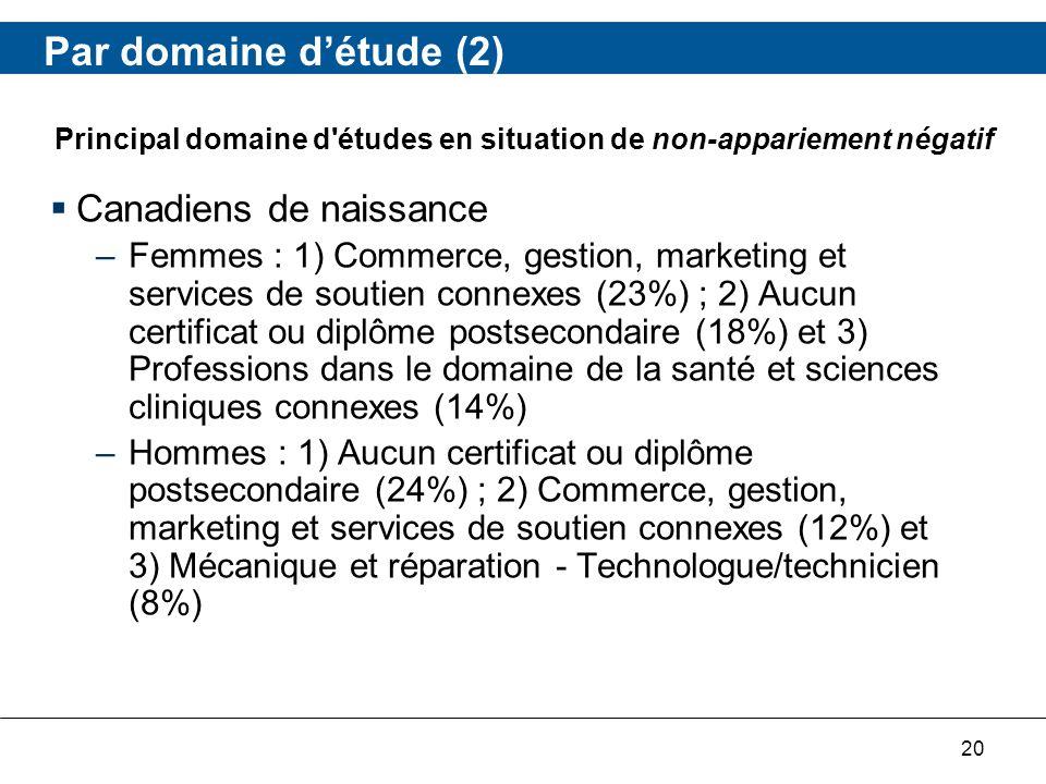 20 Par domaine détude (2) Canadiens de naissance –Femmes : 1) Commerce, gestion, marketing et services de soutien connexes (23%) ; 2) Aucun certificat ou diplôme postsecondaire (18%) et 3) Professions dans le domaine de la santé et sciences cliniques connexes (14%) –Hommes : 1) Aucun certificat ou diplôme postsecondaire (24%) ; 2) Commerce, gestion, marketing et services de soutien connexes (12%) et 3) Mécanique et réparation - Technologue/technicien (8%) Principal domaine d études en situation de non-appariement négatif