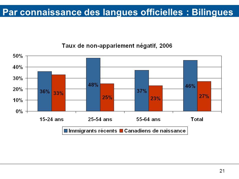 21 Par connaissance des langues officielles : Bilingues