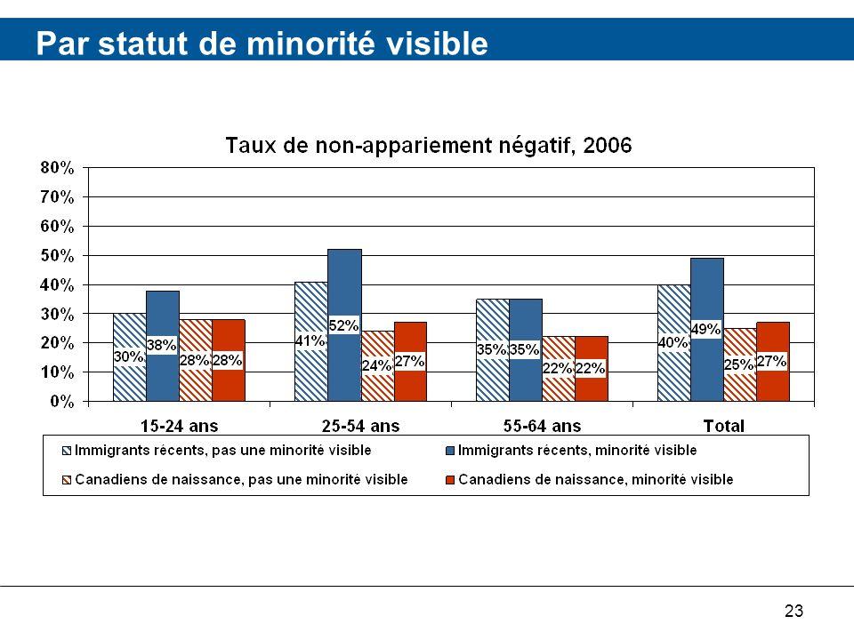 23 Par statut de minorité visible