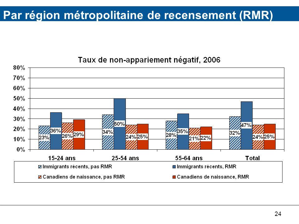 24 Par région métropolitaine de recensement (RMR)