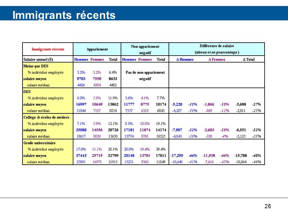26 Immigrants récents