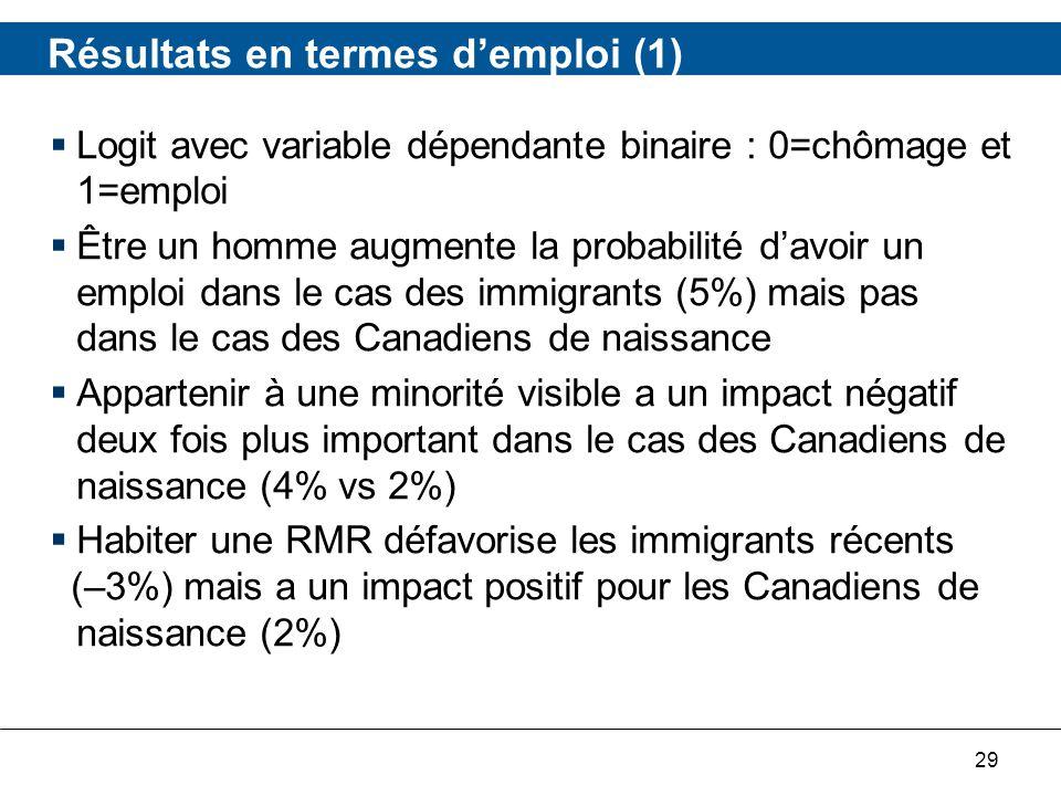 29 Résultats en termes demploi (1) Logit avec variable dépendante binaire : 0=chômage et 1=emploi Être un homme augmente la probabilité davoir un emploi dans le cas des immigrants (5%) mais pas dans le cas des Canadiens de naissance Appartenir à une minorité visible a un impact négatif deux fois plus important dans le cas des Canadiens de naissance (4% vs 2%) Habiter une RMR défavorise les immigrants récents (–3%) mais a un impact positif pour les Canadiens de naissance (2%)