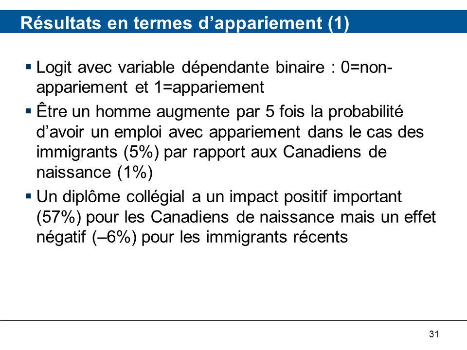 31 Résultats en termes dappariement (1) Logit avec variable dépendante binaire : 0=non- appariement et 1=appariement Être un homme augmente par 5 fois la probabilité davoir un emploi avec appariement dans le cas des immigrants (5%) par rapport aux Canadiens de naissance (1%) Un diplôme collégial a un impact positif important (57%) pour les Canadiens de naissance mais un effet négatif (–6%) pour les immigrants récents