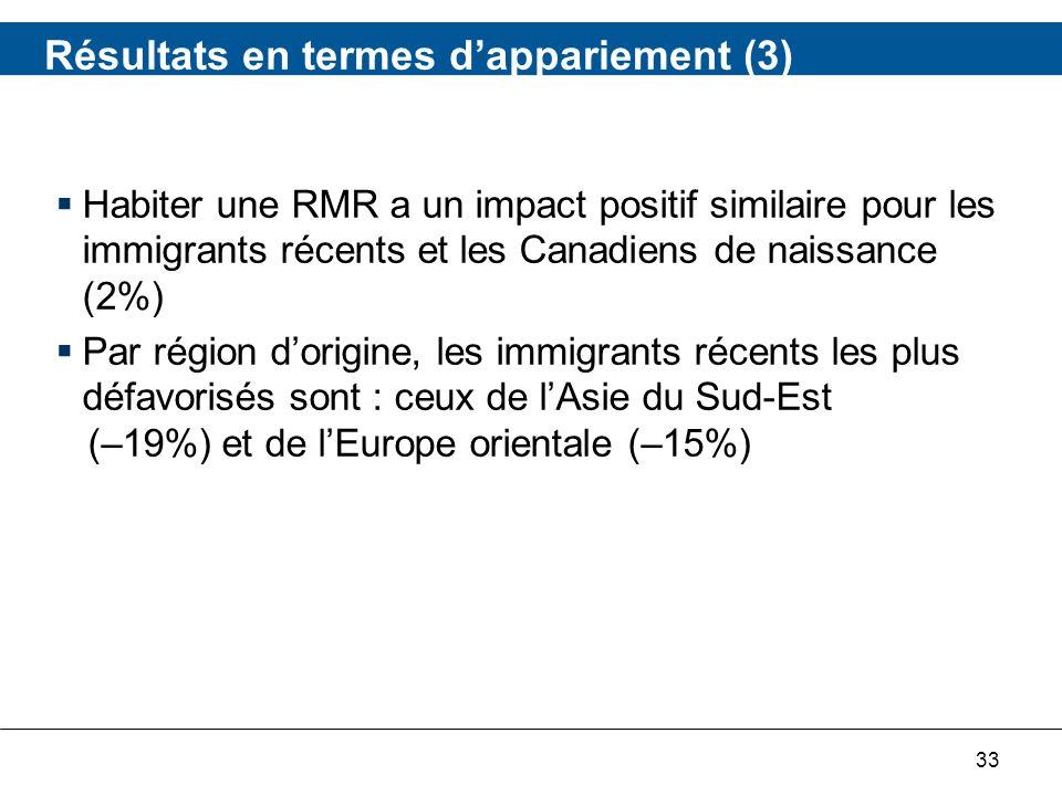 33 Résultats en termes dappariement (3) Habiter une RMR a un impact positif similaire pour les immigrants récents et les Canadiens de naissance (2%) Par région dorigine, les immigrants récents les plus défavorisés sont : ceux de lAsie du Sud-Est (–19%) et de lEurope orientale (–15%)