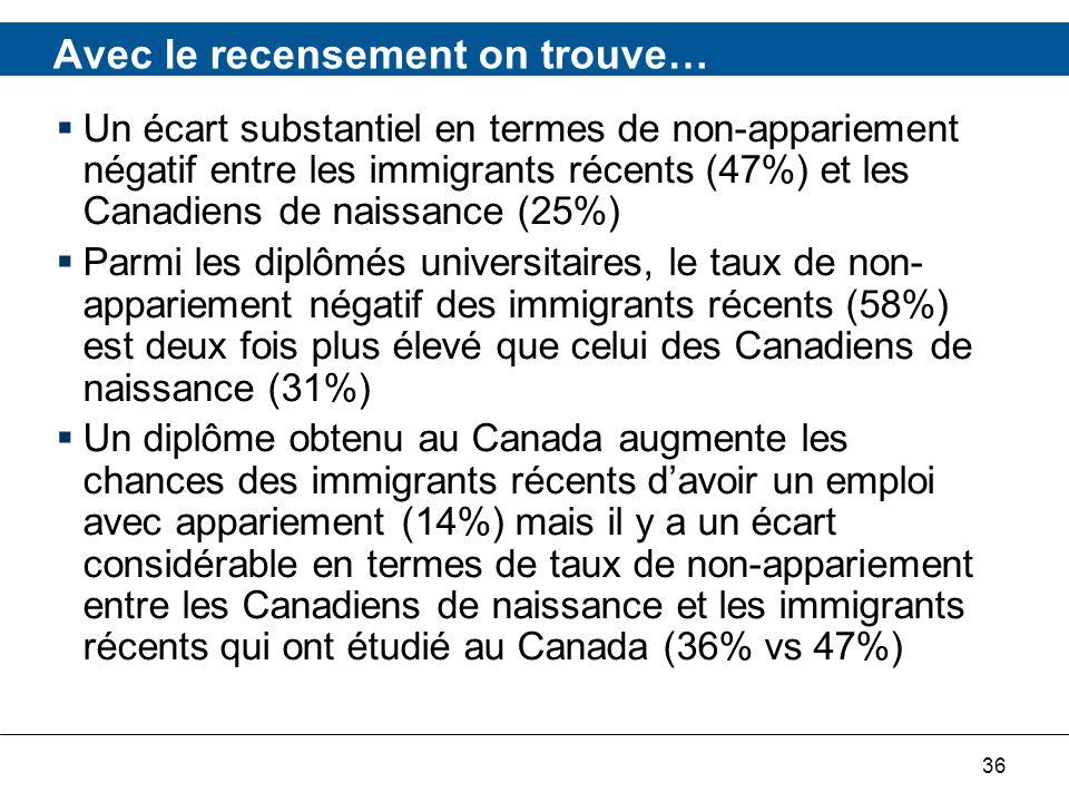 36 Un écart substantiel en termes de non-appariement négatif entre les immigrants récents (47%) et les Canadiens de naissance (25%) Parmi les diplômés universitaires, le taux de non- appariement négatif des immigrants récents (58%) est deux fois plus élevé que celui des Canadiens de naissance (31%) Un diplôme obtenu au Canada augmente les chances des immigrants récents davoir un emploi avec appariement (14%) mais il y a un écart considérable en termes de taux de non-appariement entre les Canadiens de naissance et les immigrants récents qui ont étudié au Canada (36% vs 47%) Avec le recensement on trouve…