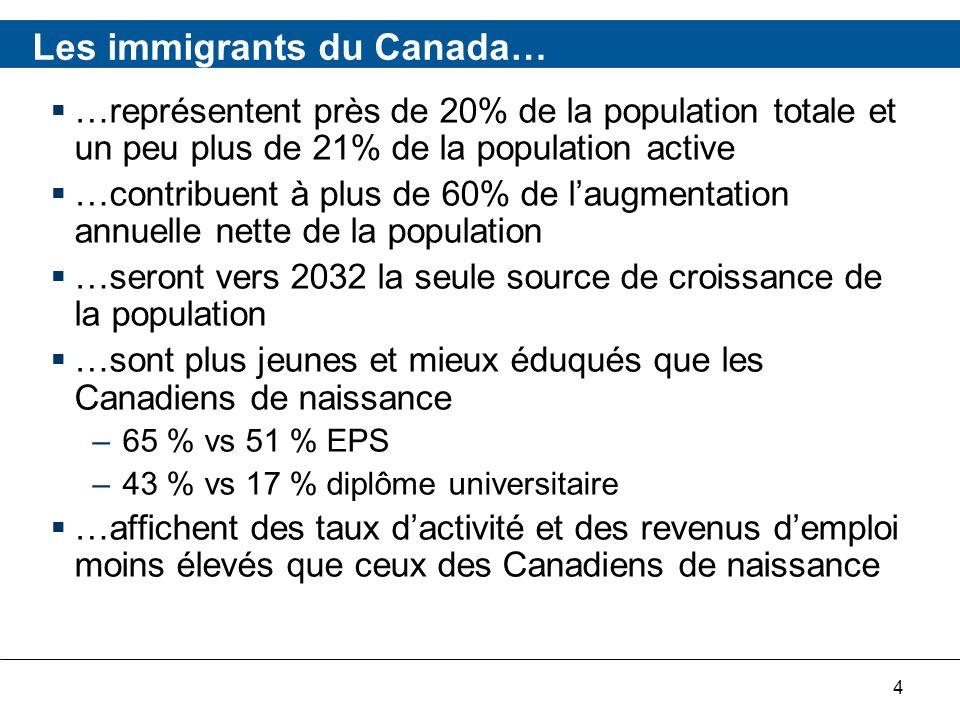 4 Les immigrants du Canada… …représentent près de 20% de la population totale et un peu plus de 21% de la population active …contribuent à plus de 60% de laugmentation annuelle nette de la population …seront vers 2032 la seule source de croissance de la population …sont plus jeunes et mieux éduqués que les Canadiens de naissance –65 % vs 51 % EPS –43 % vs 17 % diplôme universitaire …affichent des taux dactivité et des revenus demploi moins élevés que ceux des Canadiens de naissance