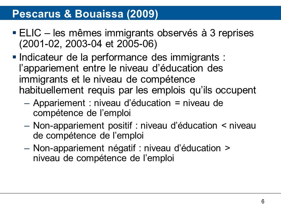 17 Par niveau déducation : Diplôme universitaire