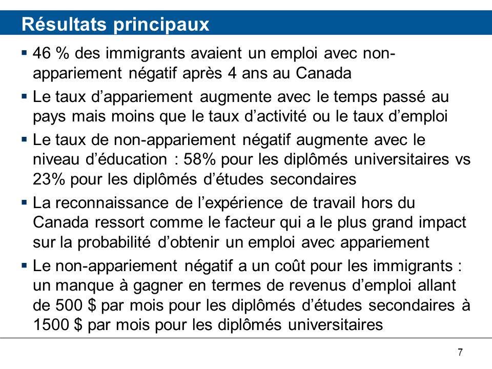 18 Par lieu des études* * Province, territoire ou pays où le plus haut certificat, diplôme ou grade a été obtenu