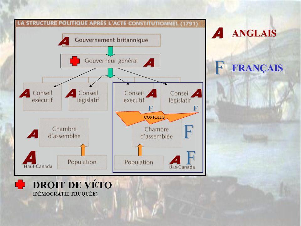 DROIT DE VÉTO (DÉMOCRATIE TRUQUÉE) ANGLAIS FRANÇAIS CONFLITS