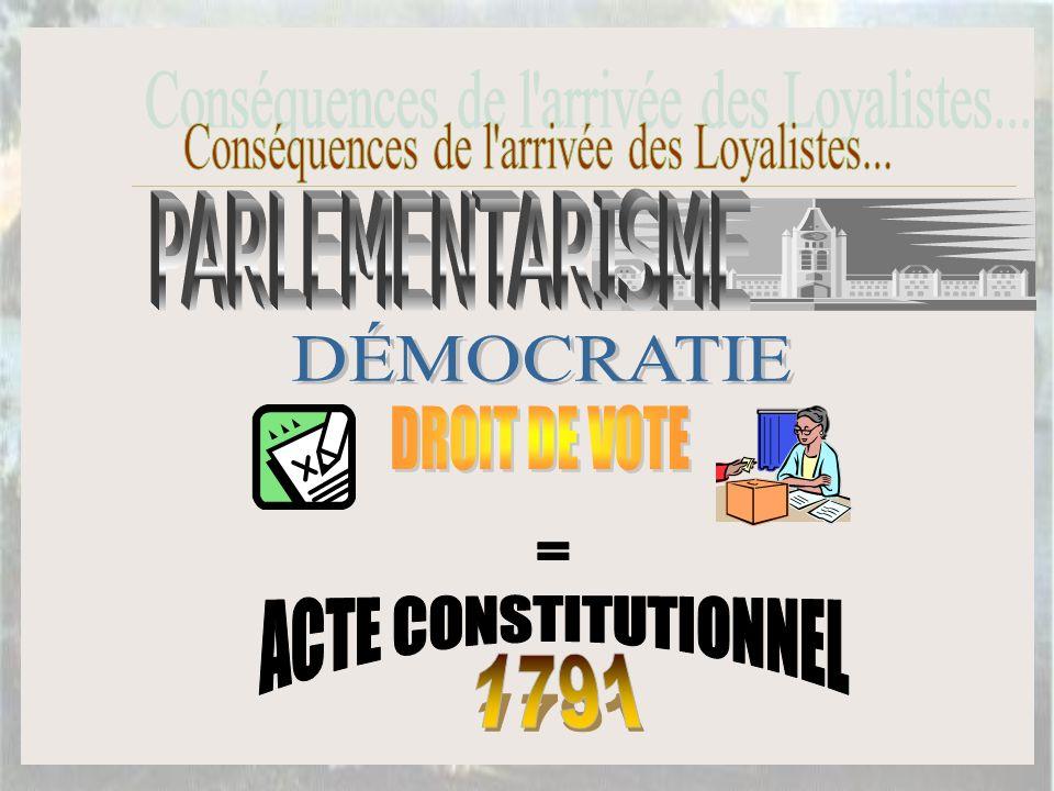 INSTITUTION POLITIQUE PENDANT LE GOUVERNEMENT ROYAL 1663 À 1763 Institution Politique de 1763 à 1791 CONSEIL LE PEUPLE OBTIENT LE DROIT DE VOTE POUR LA PREMIERE FOIS AU CANADA=DÉMOCRATIE.