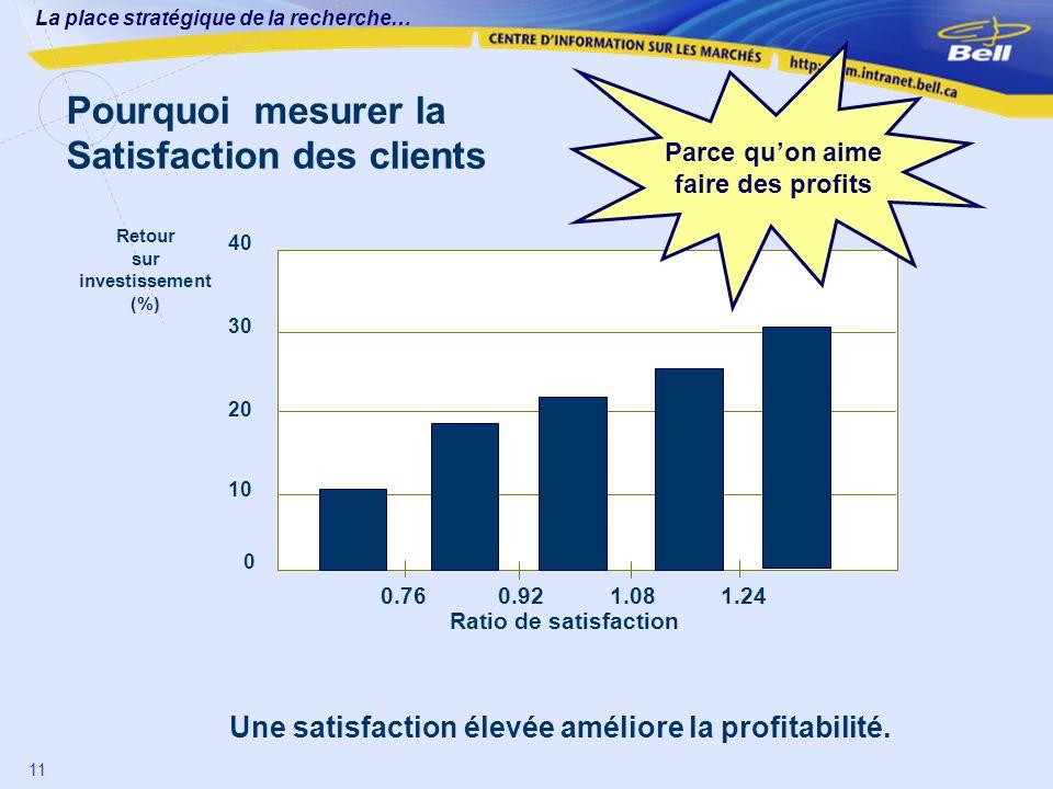 La place stratégique de la recherche… 11 Pourquoi mesurer la Satisfaction des clients Retour sur investissement (%) 0 10 20 30 40 0.76 0.92 1.08 1.24