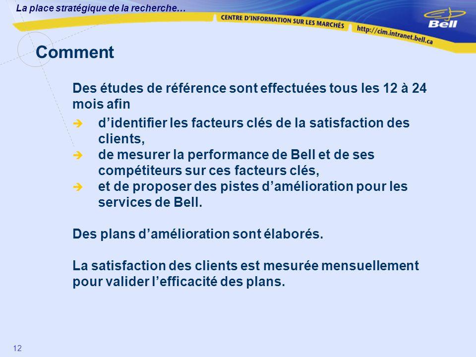 La place stratégique de la recherche… 12 1. Des études de référence sont effectuées tous les 12 à 24 mois afin didentifier les facteurs clés de la sat