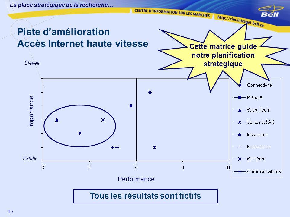 La place stratégique de la recherche… 15 Piste damélioration Accès Internet haute vitesse Performance Importance Élevée Faible Cette matrice guide not
