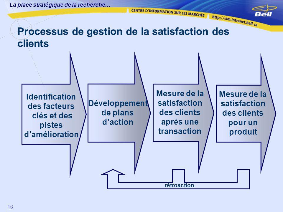 La place stratégique de la recherche… 16 Identification des facteurs clés et des pistes damélioration Mesure de la satisfaction des clients après une