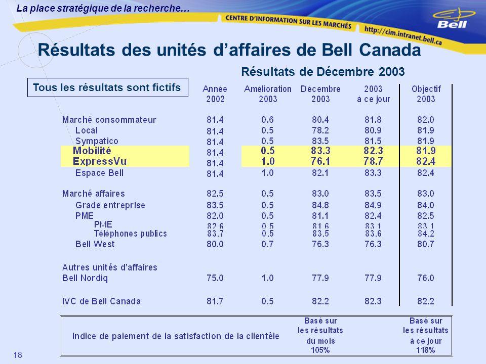 La place stratégique de la recherche… 18 Résultats des unités daffaires de Bell Canada Résultats de Décembre 2003 Tous les résultats sont fictifs