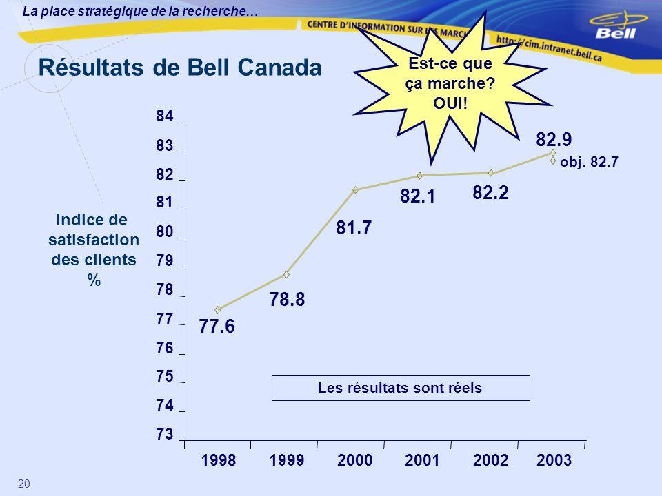 La place stratégique de la recherche… 20 Indice de satisfaction des clients % Résultats de Bell Canada Les résultats sont réels 81.7 82.1 78.8 77.6 82