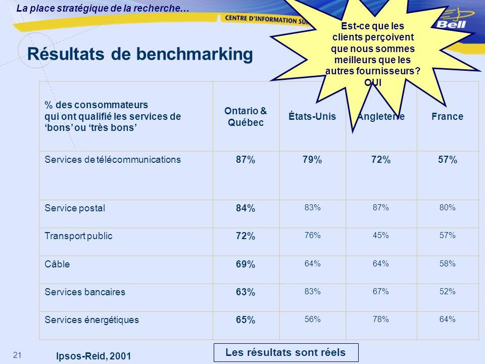 La place stratégique de la recherche… 21 Résultats de benchmarking Les résultats sont réels Ipsos-Reid, 2001 % des consommateurs qui ont qualifié les