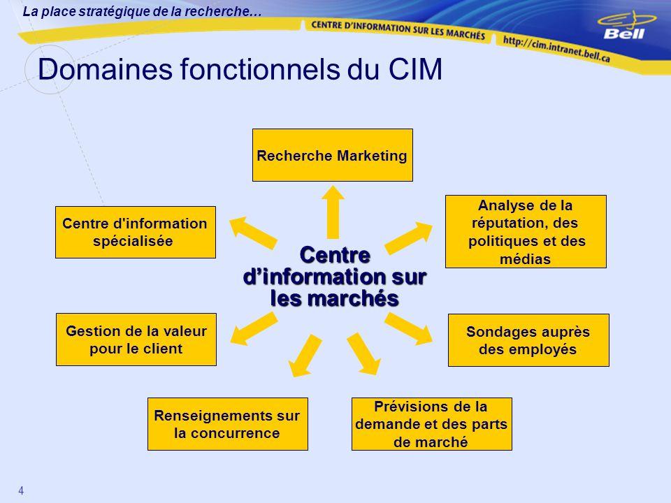 La place stratégique de la recherche… 4 Domaines fonctionnels du CIM Recherche Marketing Centre d'information spécialisée Gestion de la valeur pour le